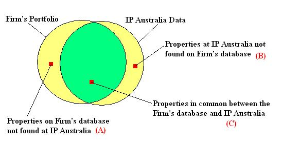 IP_Australia_Data_Integrity_Exception_Checking_Schema_2007""