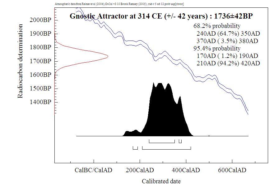 Gnostic gospels dating