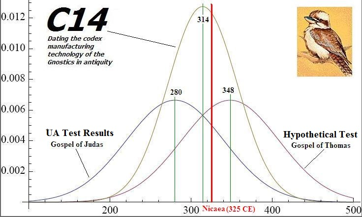 Radiocarbon dating myths