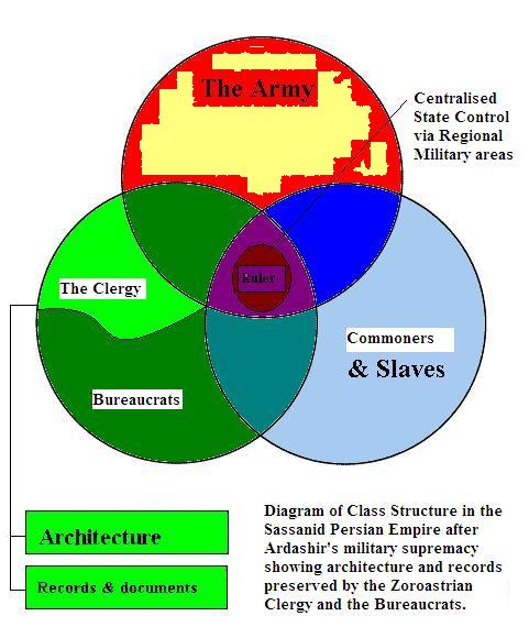 persian empire social classes